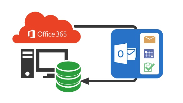 Office 365 Backup Services, Solutions and Tools