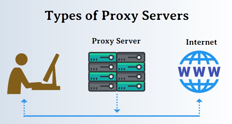 What Are the Different Types of Proxies